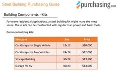 #Steel building kits come in popular sizes and styles. We list pricing insight in our purchasing guide!  #industrial #construction