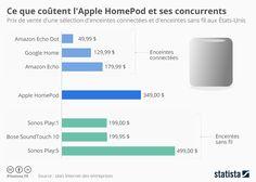 Ce que coûtent l'Apple HomePod et ses concurrents ! | Jean-Marie Gall.com.