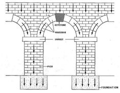 Roman arch, diagram. Engineering sketch of a Roman arch. Note the voissoirs on each side of the keystone. Sketch: Sandia National Labs.