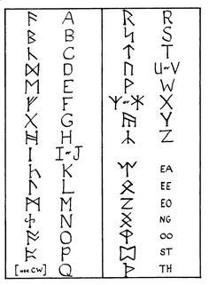 Eldar Futhark alphabet  - as Tolkien used it