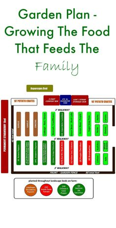 Garden plan for this year ~ growing food to feed the family