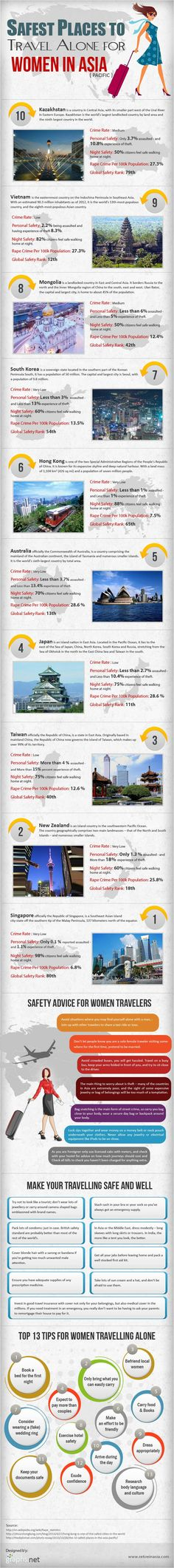SAFEST PLACES TO TRAVEL ALONE FOR WOMEN IN ASIA [INFOGRAPHIC] #TRAVEL #WOMEN #INFOGRAPHIC