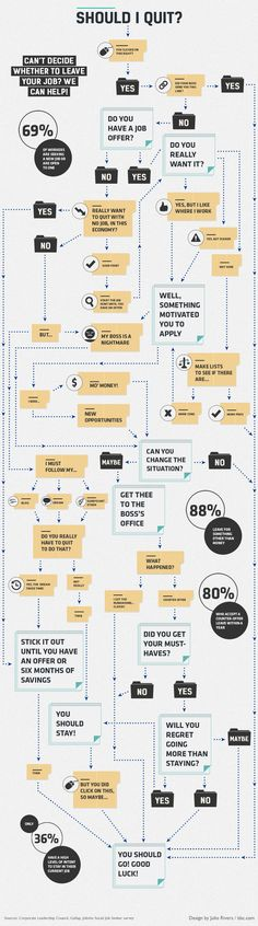 Should I Quit? A decision tree showing whether to quit your job, or stay on. [Infographic]