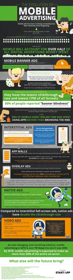 The Evolution Of Mobile Ads