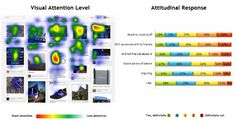 heat map! - Eyes On #Pinterest: How People Look at Your Boards #SarahKessler #Mashable 5/29/2012