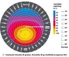 Instralingsdiagram zonnepanelen