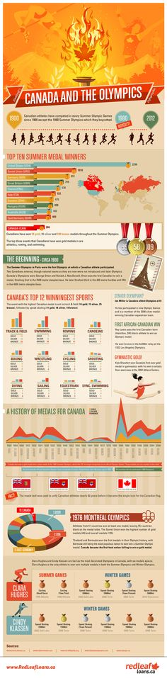 Canada and the Olympics