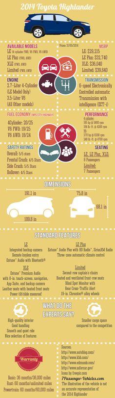 2014 #Toyota #Highlander #Infographic