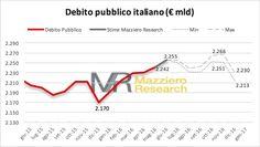 Visto e previsto- Debito pubblico: nuovo record a 2.242 mld, salirà ancora il mese prossimo a 2.255 miliardi