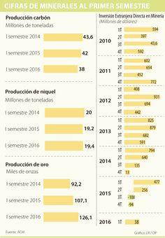 Precios estables recuperan la producción de minerales