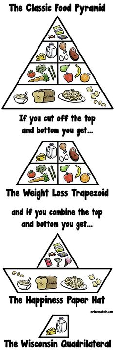 The weight loss trapezoid!
