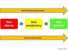 Zmiana to nie to samo co zarządzanie zmianą http://valuecreation.pl/blog/?p=299