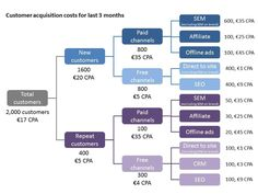 Understanding Customer Acquisition Costs — Growth Hacking, Marketing and Venture Capital — Medium