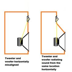 2way speaker horizontal separation