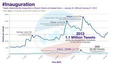 Las cifras de tuits registradas en 2013 son 14 veces superiores a las que registraron durante la primera toma de posesión de Barack Obama (Twitter.com/Cortesía).