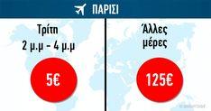 Μπορεί να σας ακούγεται αδύνατον ένα αεροπορικό εισιτήριο να κοστίζει 5 ευρώ, αλλά με την σωστή αναζήτηση, είναι εφικτό.Δείτε παρακάτω 6 τρόπους για να κλείσετε το