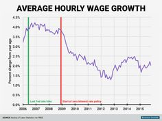 before-the-financial-crisis-average-hourly-wages-for-private-sector-production-and-nonsupervisory-workers-were-growing-at-around-4-per-year-in-the-recovery-however-wage-growth-has-been-one-disappointing-area-with-year-over-year-growth-stuck-around-2.jpg (757×568)