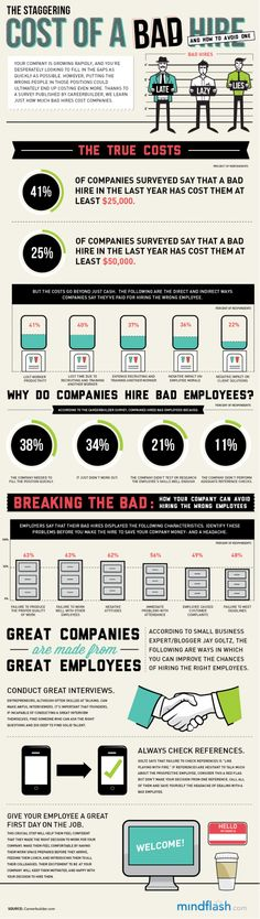 This is why so many employers are so careful with the hiring process - Cost of a Bad Hire INFOGRAPHIC