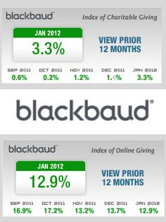 The Latest Blackbaud Index Reflects Post-Holiday Nonprofit Fundraising Results http://www.miratelinc.com/blog/the-latest-blackbaud-index-reflects-post-holiday-nonprofit-fundraising-results/