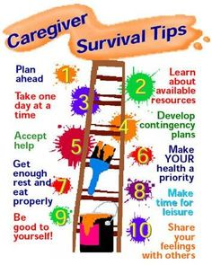 Caregiver survival tips. We ALL need support and whether you are older or young, a relative or professional, in good health or not - these tips should help to make life easier - and remind you as a carer that YOU ARE IMPORTANAT TOO! Dementia Care, Alzheimer's And Dementia, Dementia Quotes, Alzheimers Awareness, Parkinson's Disease, Cancer Awareness, Aging Parents, Elderly Care, Nursing