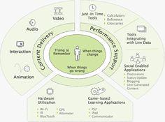 M-Learning Design | Principles
