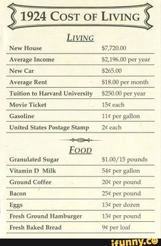 1999 Cost of Living Chart, gas, rent, food.