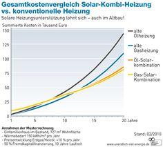 Eine Solarthermie Anlage rechnet sich im Einfamilienhaus bei jedem ...