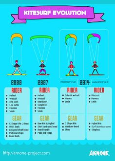 Kitesurf Evolution | http://arnone-project.com