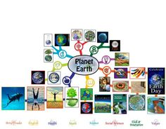 Planet Earth Mindmap 50% Complete – Click to Visit Page, http://www.onecommunityglobal.org/planet-earth-lesson-plan/