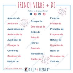 Learn French Videos Motivation French Videos For Kids Foreign Language French Verbs, French Adjectives, French Grammar, French Phrases, French Prepositions, French Sentences, English Grammar, French Language Lessons, Spanish Language Learning
