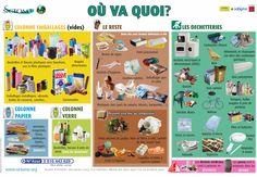 où va quoi ? infographie - défis mondiaux, l'environnement, le recyclage
