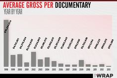 Is This the Death of the Big Screen Documentary? Charts And Graphs, Film School, July 1, A Blessing, Documentary, Filmmaking, Death, News, Big