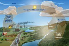 La contaminación mundial: contaminación del aire