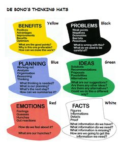 "De Bono's Thinking Hats: a system designed by Edward de Bono which describes a tool for group discussion and individual thinking involving six colored hats. ""Six Thinking Hats"" and the associated idea parallel thinking provide a means for groups to plan thinking processes in a detailed and cohesive way, and in doing so to think together more effectively."