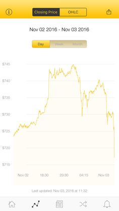 The latest Bitcoin Price Index is 717.27 USD http://www.coindesk.com/price/ via @CoinDesk App