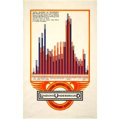 Aldo Cosomati's 1927 poster shows the number of passengers moving through Trafalgar Square by bus (red), or Charing Cross Underground (blue), at different points of the day.