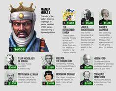 richest person ever. limitless wealth