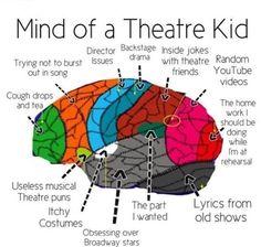 Mind of a Theatre Kid