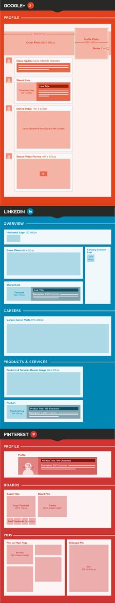 These wireframes make it easy to create a design inspired by Google +, LinkedIn or Pinterest