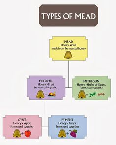 To Read Later - Types of Mead. Forgot to add bochet (caramelized honey wine), and braggot ( mead-beer hybrid). Homemade Wine Recipes, Homemade Alcohol, Homemade Liquor, Mead Beer, Mead Wine, Fermented Honey, Fermented Foods, Honey Mead, How To Make Mead