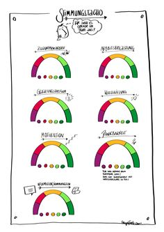 How is my team doing? Tuning Tacho Canvas – FÖHR – How is my team doing? Business Notes, Team Coaching, Sketch Notes, Change Management, Wordpress, Design Thinking, Social Work, Teamwork, Classroom Management