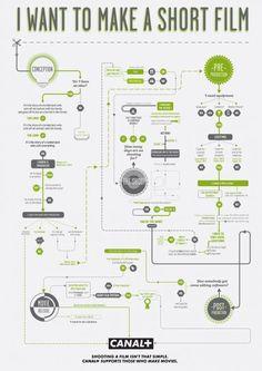 Assignment sample? Flow Chart
