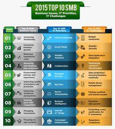 top ten SMB Issues priorities challenges