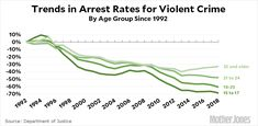 Among the highest crime age groups of 15-17 and 18-20, arrest rates are down by about two-thirds. Two-thirds! I wonder how many people have truly internalized this? Cops still seem to think of themselves as a thin blue line protecting a society under siege from threatening hordes of criminals. But this isn't true. Young people today are simply not as dangerous as they used to be, thanks to a childhood mostly free of lead poisoning. Lead Poisoning, Unintended Consequences, Mother Jones, Violent Crime, Department Of Justice, Set You Free, Thin Blue Lines, Cops, Young People