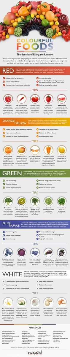#EatingtheRainbow: Why Eating a Variety of Fruits and Vegetables Is Important for Optimal Health via @afoodrevolution