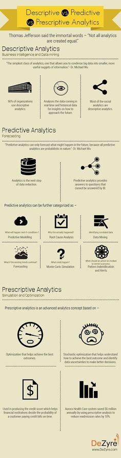 Difference between descriptive predictive & prescriptive analytics