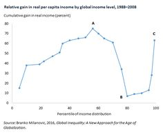 Relative gain in real per capita income by global income level, 1988–2008