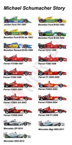 "Pius Gassó on Twitter: ""Todos los Formula1 que Michael Schumacher ha conducido en su carrera automovilística.  #ForzaSchumi http://t.co/t9I12FVbKF"""