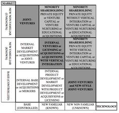The familiarity matrix is a tool for selecting entry strategies, and is based on company familiarity with  potentially attractive new business areas. A spectrum of strategies ranges from those that require high corporate involvement, such as internal development or acquisition, to those that require only low involvement, such as venture capital. The concepts of the matrix are based on a corporation's familiarity with the technology and market aspects of a new business area.