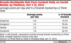 Brands Worldwide that Post Content Daily on Social Media, by Platform, Oct 1-16, 2015 (average posts per day and % of brands tracked by L2 Think Tank)